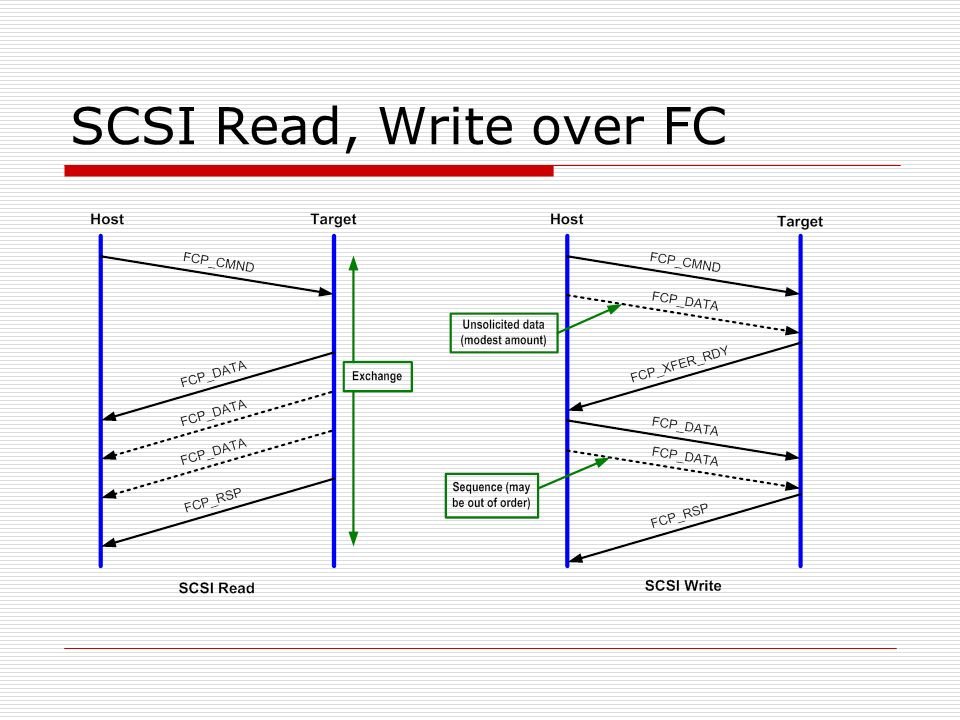 SCSI Read, Write over FC