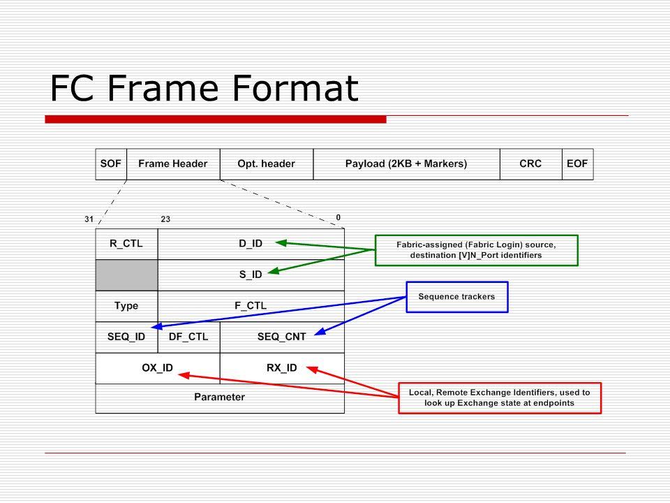 FC Frame Format