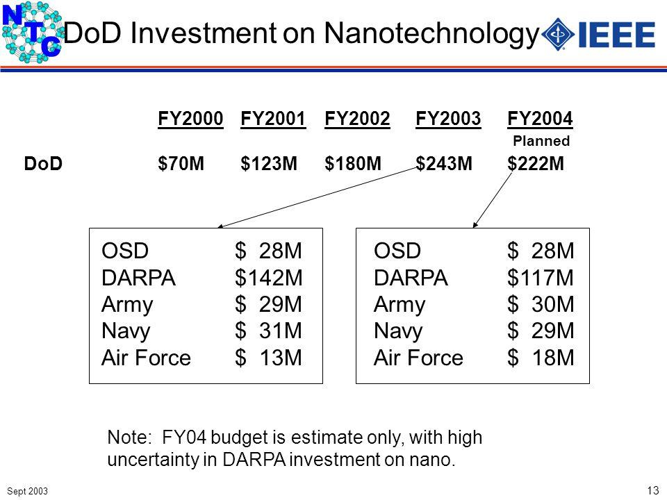 Sept 2003 13 DoD Investment on Nanotechnology FY2000FY2001FY2002FY2003FY2004 DoD$70M$123M$180M$243M$222M OSD$ 28M DARPA$142M Army$ 29M Navy$ 31M Air F
