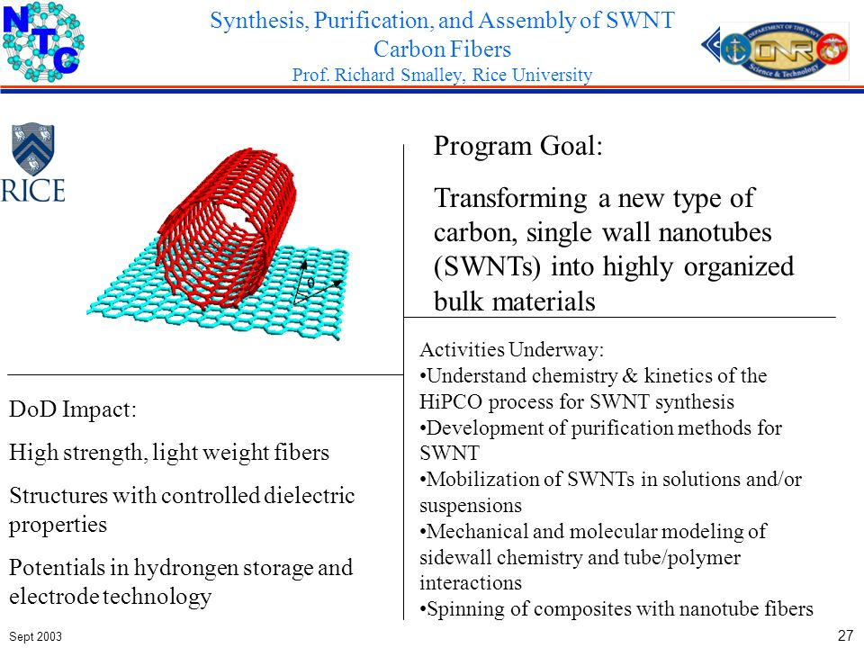 Sept 2003 27 Program Goal: Transforming a new type of carbon, single wall nanotubes (SWNTs) into highly organized bulk materials DoD Impact: High strength, light weight fibers Structures with controlled dielectric properties Potentials in hydrongen storage and electrode technology Activities Underway: Understand chemistry & kinetics of the HiPCO process for SWNT synthesis Development of purification methods for SWNT Mobilization of SWNTs in solutions and/or suspensions Mechanical and molecular modeling of sidewall chemistry and tube/polymer interactions Spinning of composites with nanotube fibers Synthesis, Purification, and Assembly of SWNT Carbon Fibers Prof.