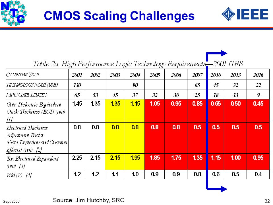 Sept 2003 32 CMOS Scaling Challenges Source: Jim Hutchby, SRC
