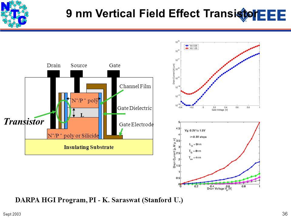 Sept 2003 36 DARPA HGI Program, PI - K. Saraswat (Stanford U.) N + /P + poly Insulating Substrate GateDrainSource L Channel Film Gate Dielectric Gate