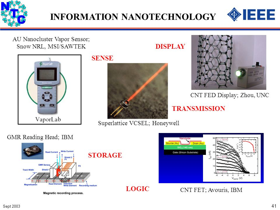 Sept 2003 41 CNT FED Display; Zhou, UNC GMR Reading Head; IBM INFORMATION NANOTECHNOLOGY STORAGE DISPLAY LOGIC CNT FET; Avouris, IBM TRANSMISSION Superlattice VCSEL; Honeywell AU Nanocluster Vapor Sensor; Snow NRL, MSI/SAWTEK SENSE