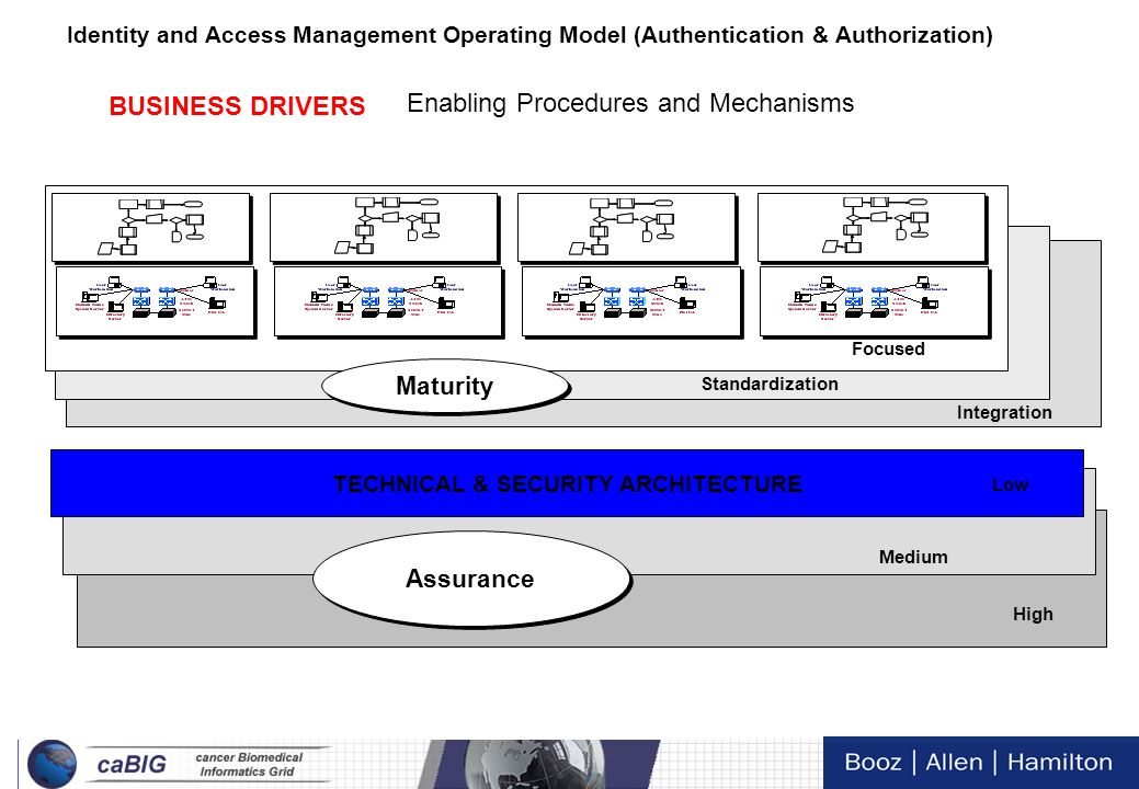 9 Tech Day VI Identity and Access Management Operating Model (Authentication & Authorization) IdAM Enabling Procedures and Mechanisms are determined b