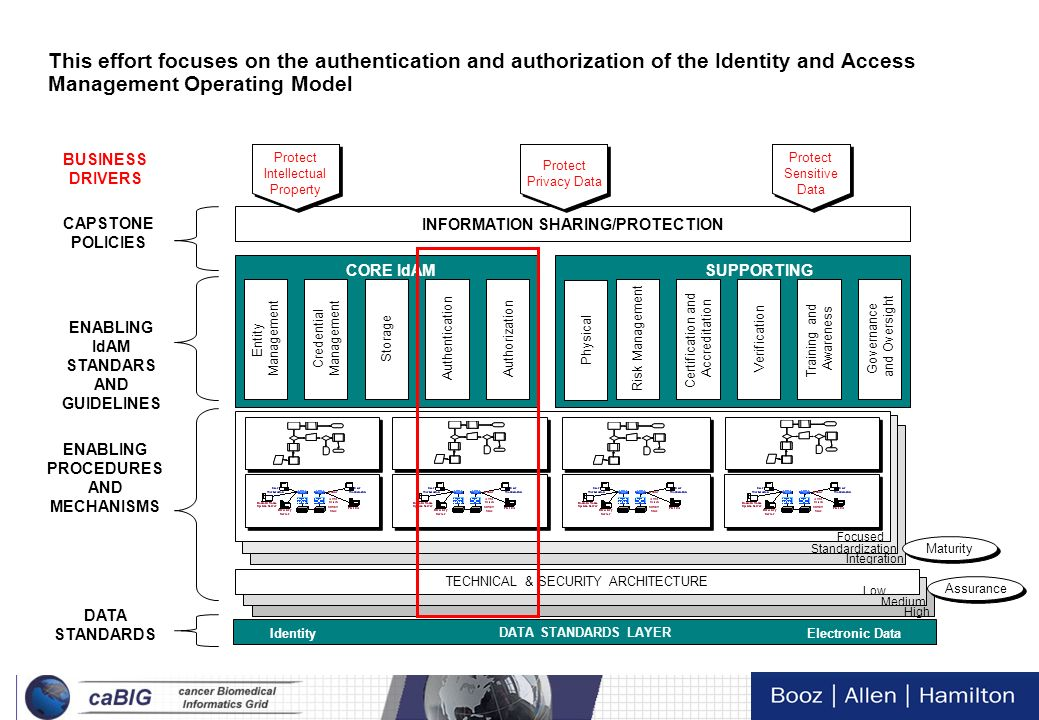 11 Tech Day VI Identity and Access Management Operating Model (Authentication & Authorization) Identity DATA STANDARDS LAYER Electronic Data Data Stan