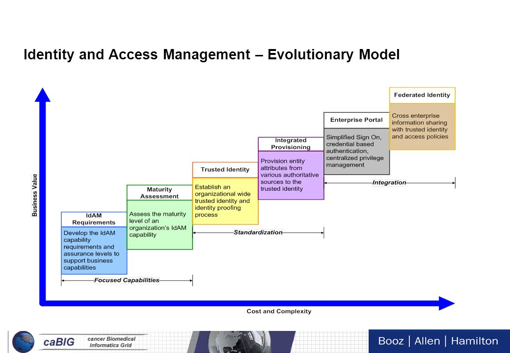 12 Tech Day VI This effort focuses on the authentication and authorization of the Identity and Access Management Operating Model Focused Standardizati