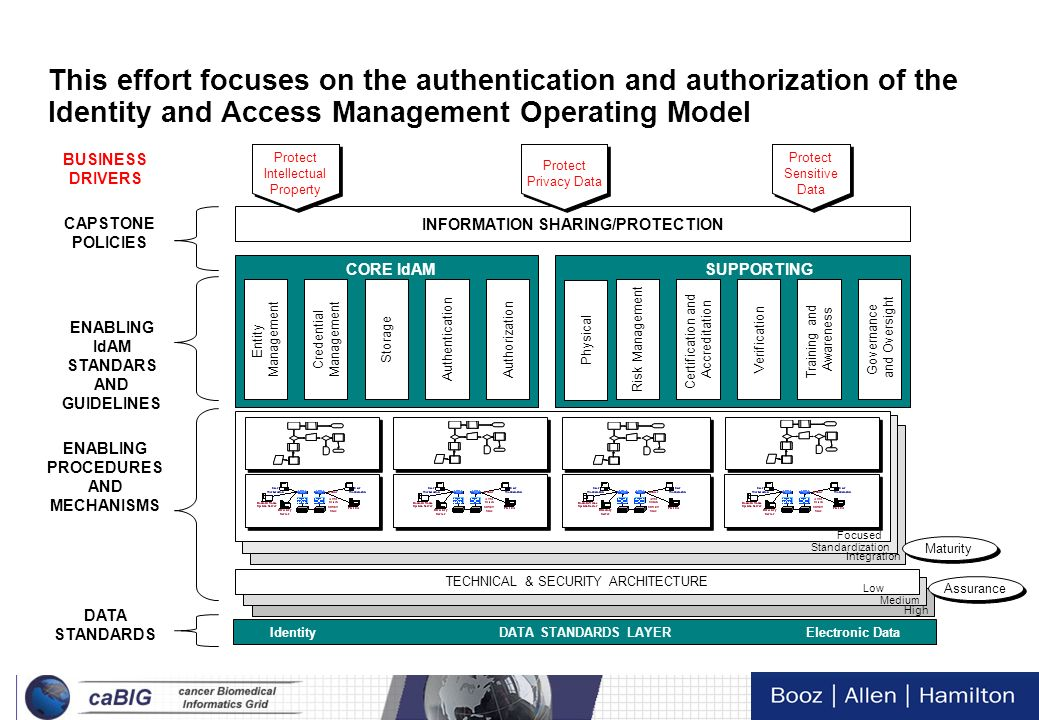 26 Tech Day VI Identity and Access Management – Evolutionary Model