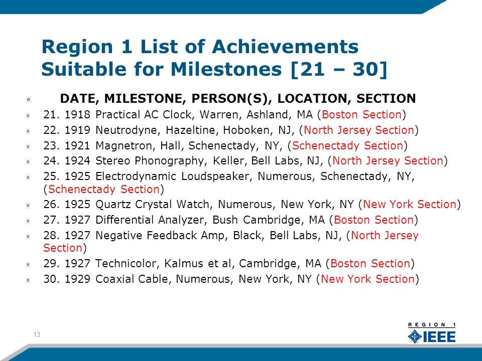 Region 1 List of Achievements Suitable for Milestones [21 – 30] DATE, MILESTONE, PERSON(S), LOCATION, SECTION 21. 1918 Practical AC Clock, Warren, Ash