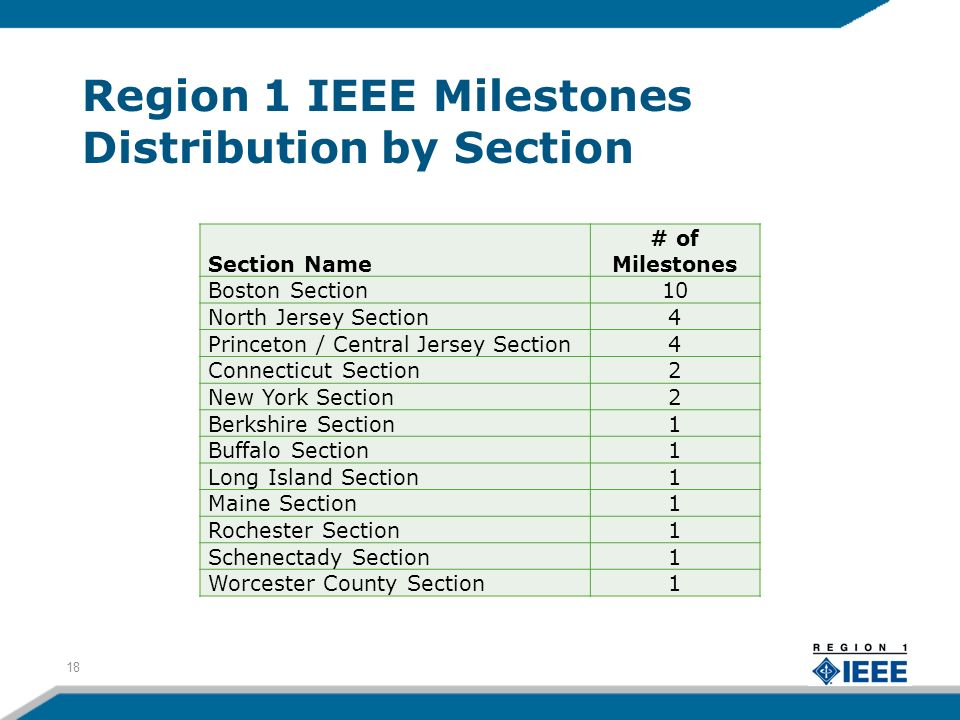 Region 1 IEEE Milestones Distribution by Section 18 Section Name # of Milestones Boston Section10 North Jersey Section4 Princeton / Central Jersey Sec