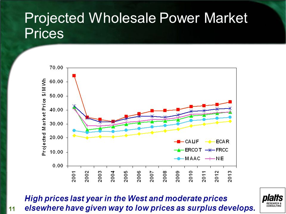 11 Projected Wholesale Power Market Prices High prices last year in the West and moderate prices elsewhere have given way to low prices as surplus develops.