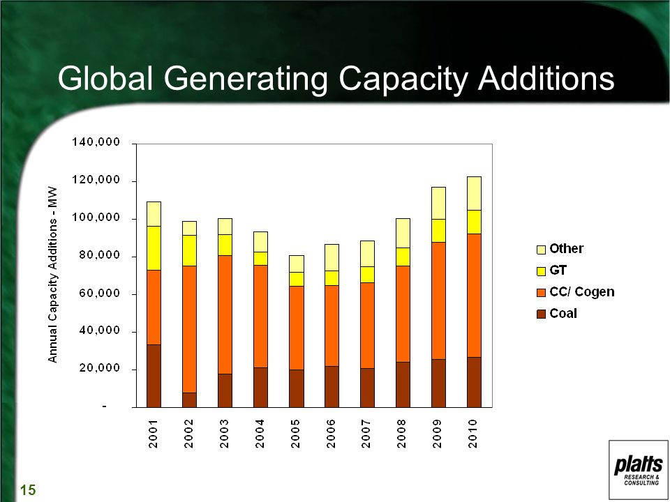 15 Global Generating Capacity Additions