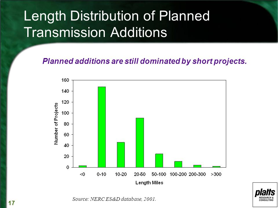 17 Length Distribution of Planned Transmission Additions Planned additions are still dominated by short projects.