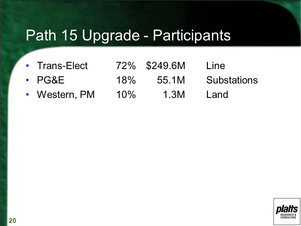 20 Path 15 Upgrade - Participants Trans-Elect72%$249.6M Line PG&E18% 55.1MSubstations Western, PM10% 1.3MLand