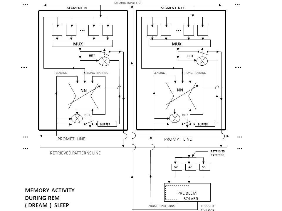 SEGMENT N NN SENSING STRONG TRAINING MEMORY ACTIVITY DURING REM ( DREAM ) SLEEP MUX PROBLEM SOLVER HIT.