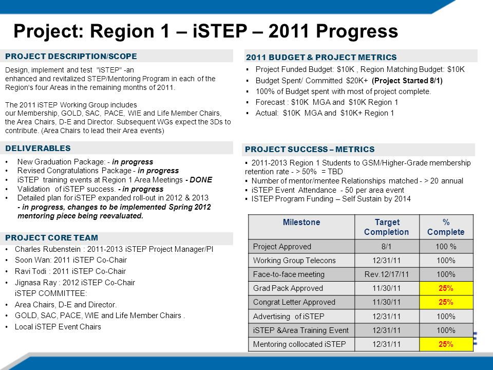 PROJECT DESCRIPTION/SCOPE PROJECT CORE TEAM Charles Rubenstein : 2011-2013 iSTEP Project Manager/PI Soon Wan: 2011 iSTEP Co-Chair Ravi Todi : 2011 iSTEP Co-Chair Jignasa Ray : 2012 iSTEP Co-Chair iSTEP COMMITTEE: Area Chairs, D-E and Director.