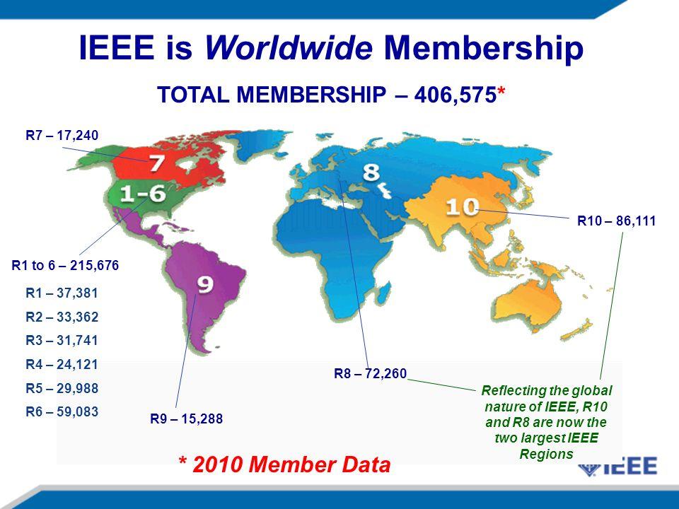R9 – 15,288 R8 – 72,260 R10 – 86,111 R1 to 6 – 215,676 R7 – 17,240 IEEE is Worldwide Membership TOTAL MEMBERSHIP – 406,575* R1 – 37,381 R2 – 33,362 R3