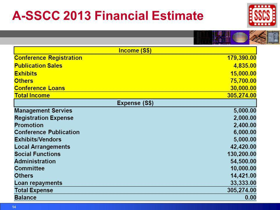 A-SSCC 2013 Financial Estimate 14 Income (S$) Conference Registration179,390.00 Publication Sales4,835.00 Exhibits15,000.00 Others75,700.00 Conference
