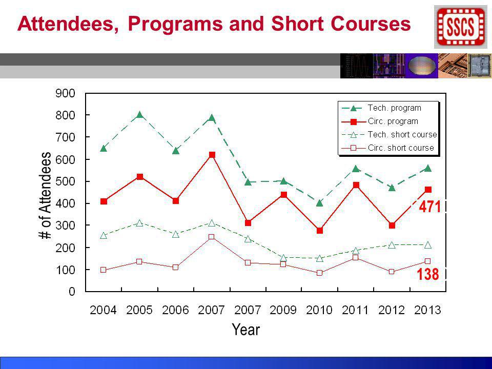 Attendees, Programs and Short Courses Year # of Attendees 138 471