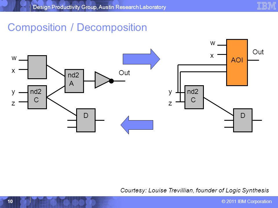 Design Productivity Group, Austin Research Laboratory © 2011 IBM Corporation 10 Composition / Decomposition nd2 A nd2 C nd2 B D Out x y z w nd2 C D y