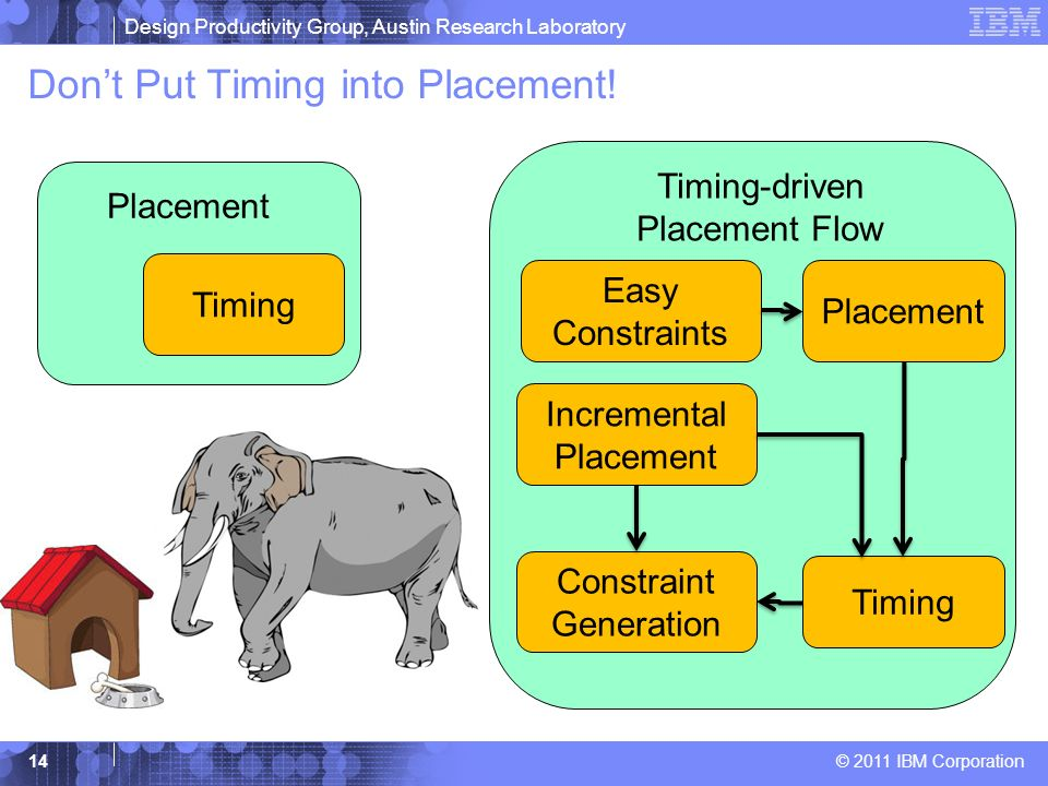 Design Productivity Group, Austin Research Laboratory © 2011 IBM Corporation Dont Put Timing into Placement! 14 Timing Placement Timing-driven Placeme
