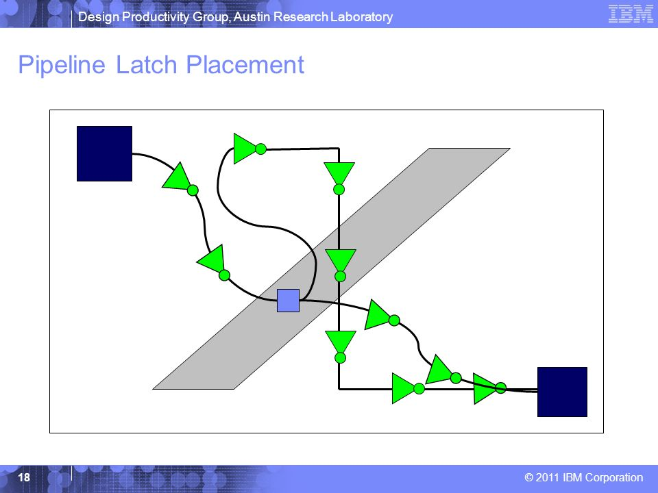 Design Productivity Group, Austin Research Laboratory © 2011 IBM Corporation 18 Pipeline Latch Placement