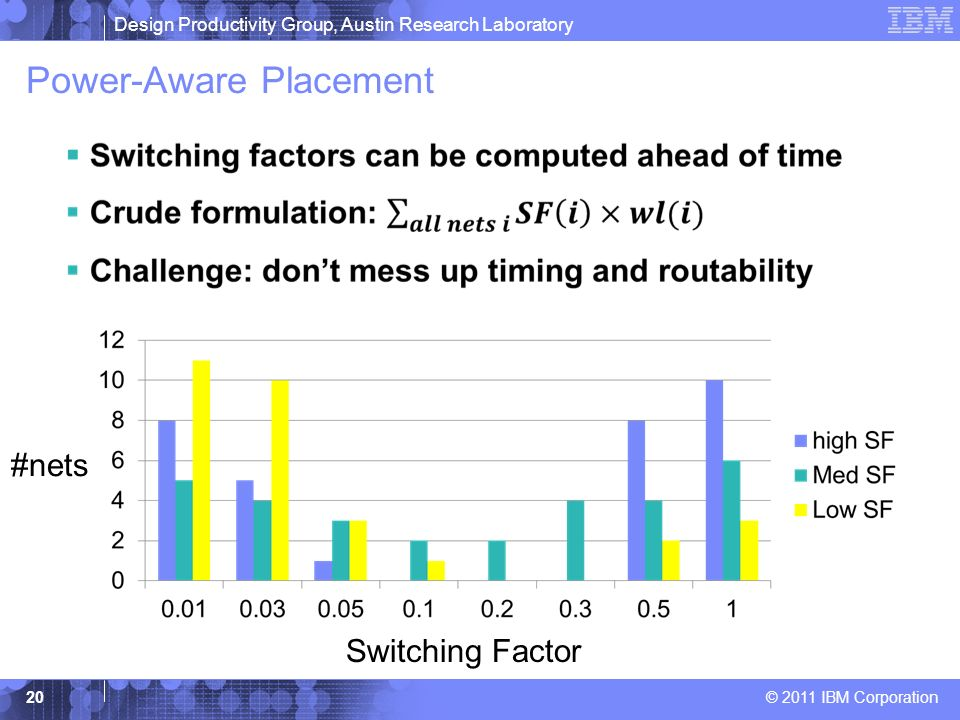 Design Productivity Group, Austin Research Laboratory © 2011 IBM Corporation Power-Aware Placement 20 Switching Factor #nets