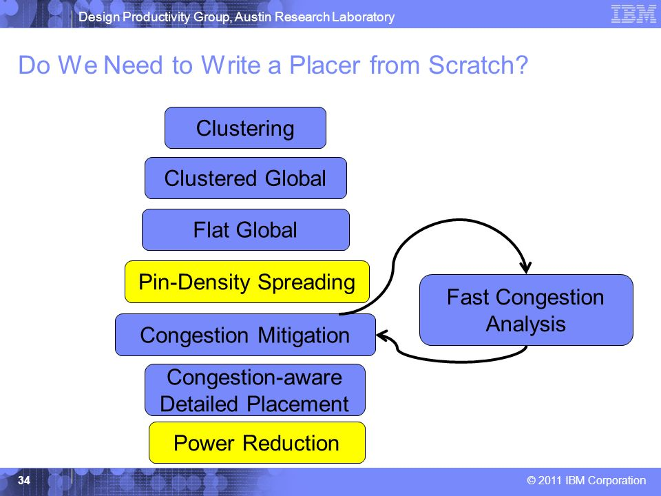 Design Productivity Group, Austin Research Laboratory © 2011 IBM Corporation Do We Need to Write a Placer from Scratch? 34 Clustering Clustered Global
