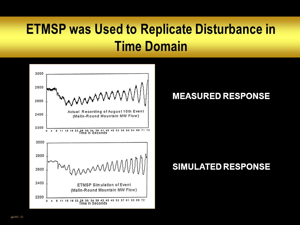 pk1443 - 25 ETMSP was Used to Replicate Disturbance in Time Domain MEASURED RESPONSE SIMULATED RESPONSE