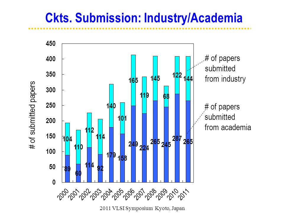 # of papers submitted from academia # of papers submitted from industry # of submitted papers Ckts. Submission: Industry/Academia 2011 VLSI Symposium