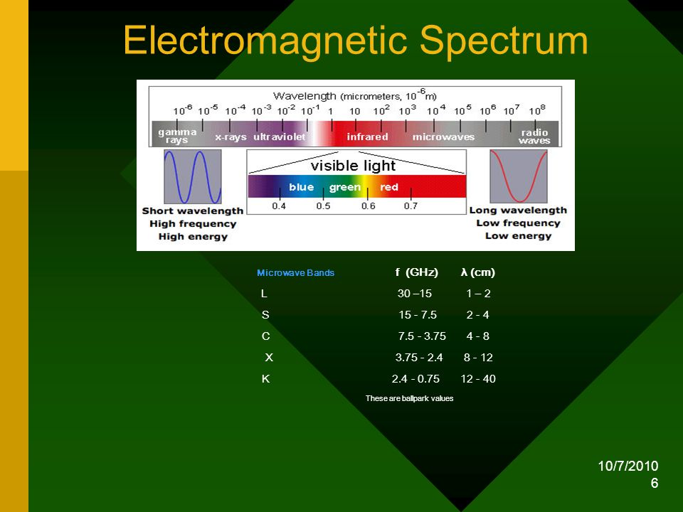 10/7/2010 6 Microwave Bands f (GHz) λ (cm) L30 –151 – 2 S15 - 7.5 2 - 4 C 7.5 - 3.75 4 - 8 X 3.75 - 2.4 8 - 12 K 2.4 - 0.75 12 - 40 These are ballpark