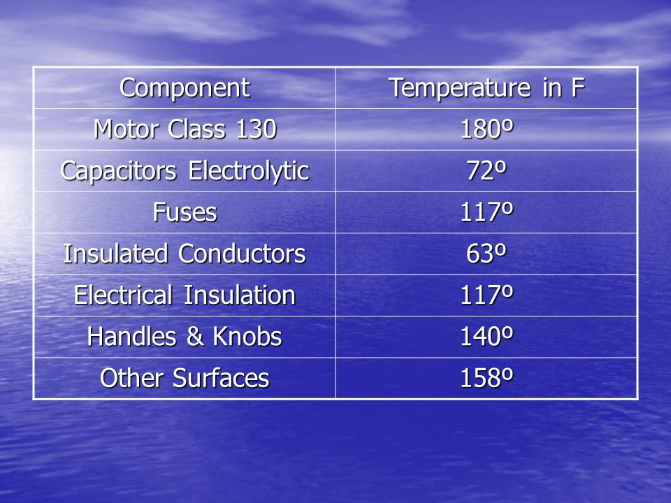 Component Temperature in F Motor Class 130 180º Capacitors Electrolytic 72º Fuses 117º Insulated Conductors 63º Electrical Insulation 117º Handles & K
