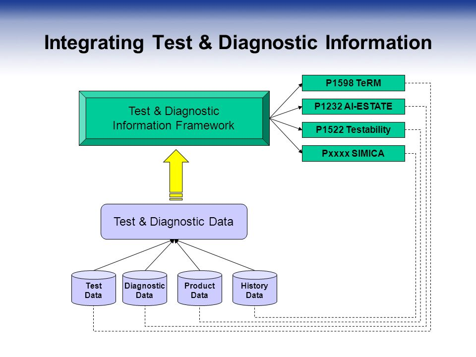 Integrating Test & Diagnostic Information Test & Diagnostic Information Framework Test & Diagnostic Data Diagnostic Data Test Data Product Data History Data P1598 TeRM P1232 AI-ESTATE P1522 Testability Pxxxx SIMICA