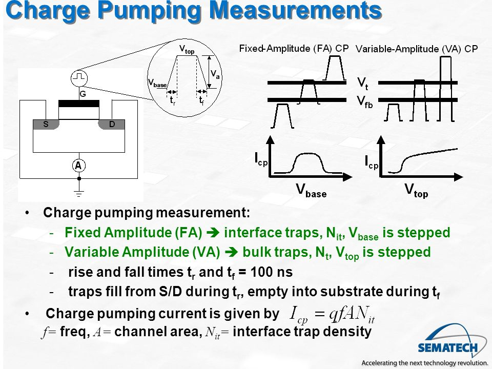 Charge Pumping Measurements Charge pumping measurement: -Fixed Amplitude (FA) interface traps, N it, V base is stepped -Variable Amplitude (VA) bulk traps, N t, V top is stepped - rise and fall times t r and t f = 100 ns - traps fill from S/D during t r, empty into substrate during t f Charge pumping current is given by f= freq, A= channel area, N it = interface trap density