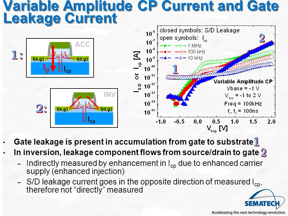 Variable Amplitude CP Current and Gate Leakage Current Gate leakage is present in accumulation from gate to substrate In inversion, leakage component flows from source/drain to gate – Indirectly measured by enhancement in I cp due to enhanced carrier supply (enhanced injection) – S/D leakage current goes in the opposite direction of measured I cp, therefore not directly measured I cp I(d,g)I(s,g) INV I cp I(d,g)I(s,g) ACC IgIg