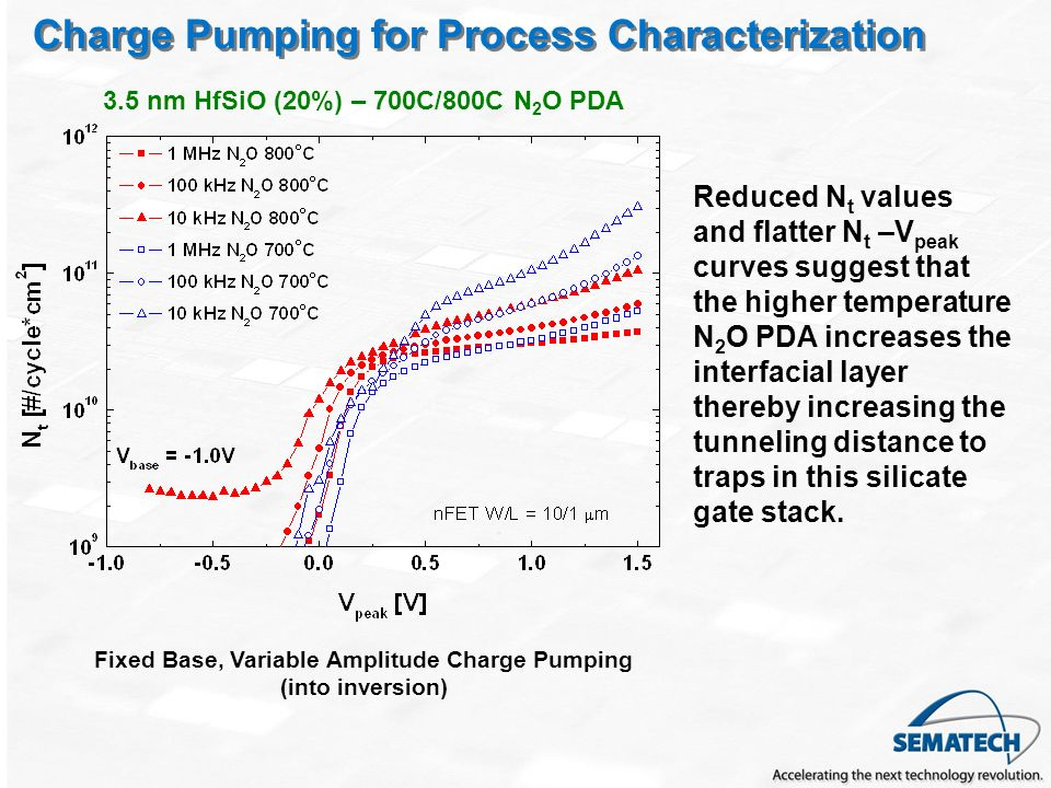 Charge Pumping for Process Characterization 3.5 nm HfSiO (20%) – 700C/800C N 2 O PDA Reduced N t values and flatter N t –V peak curves suggest that the higher temperature N 2 O PDA increases the interfacial layer thereby increasing the tunneling distance to traps in this silicate gate stack.