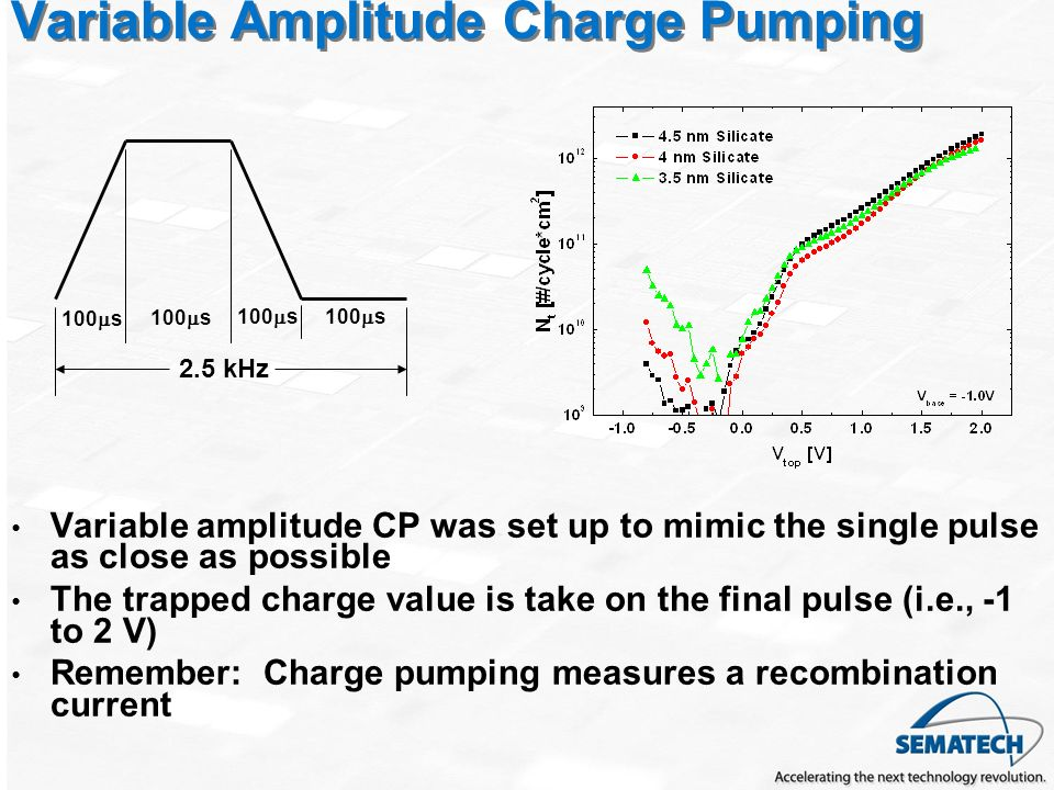 Variable Amplitude Charge Pumping Variable amplitude CP was set up to mimic the single pulse as close as possible The trapped charge value is take on the final pulse (i.e., -1 to 2 V) Remember: Charge pumping measures a recombination current 2.5 kHz 100 s