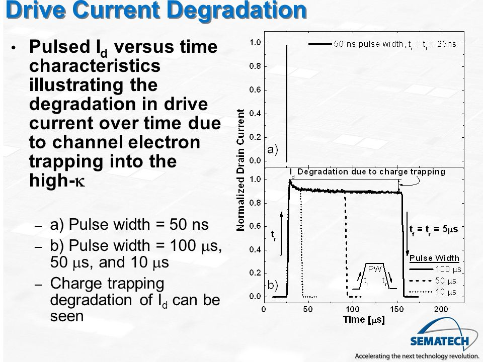 Drive Current Degradation Pulsed I d versus time characteristics illustrating the degradation in drive current over time due to channel electron trapping into the high- – a) Pulse width = 50 ns – b) Pulse width = 100 s, 50 s, and 10 s – Charge trapping degradation of I d can be seen