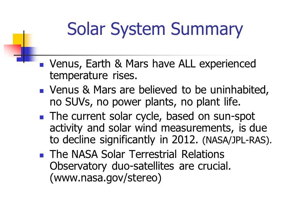 Solar System Summary Venus, Earth & Mars have ALL experienced temperature rises. Venus & Mars are believed to be uninhabited, no SUVs, no power plants
