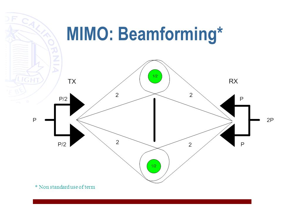 MIMO: Beamforming* * Non standard use of term