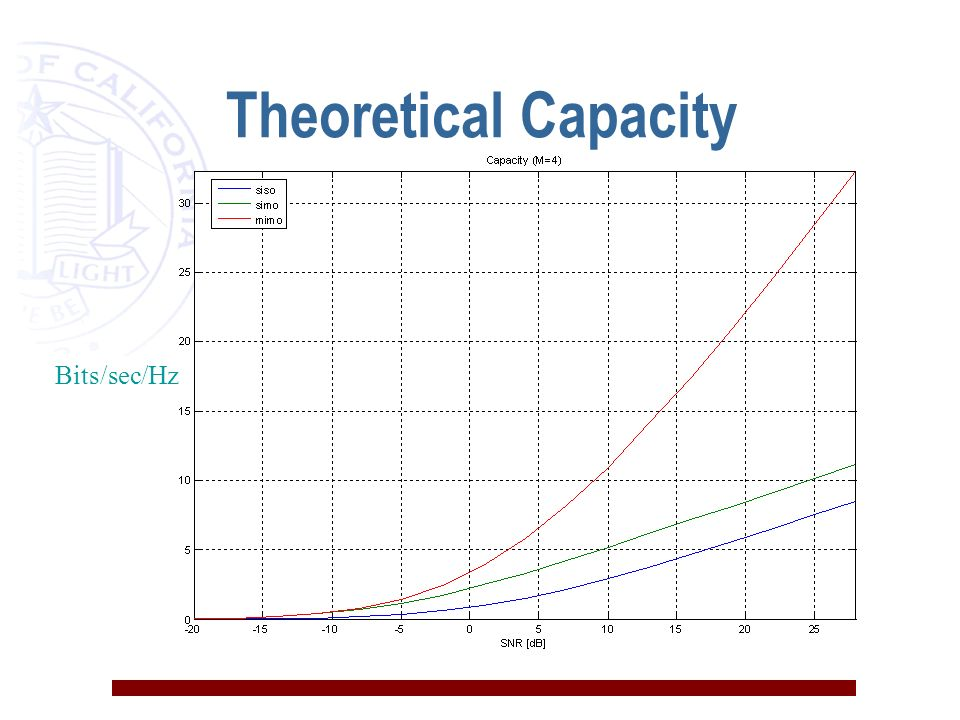 Theoretical Capacity Bits/sec/Hz