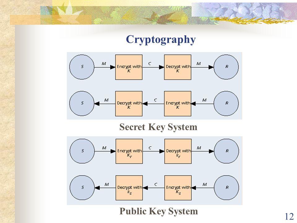 12 Cryptography Secret Key System Public Key System