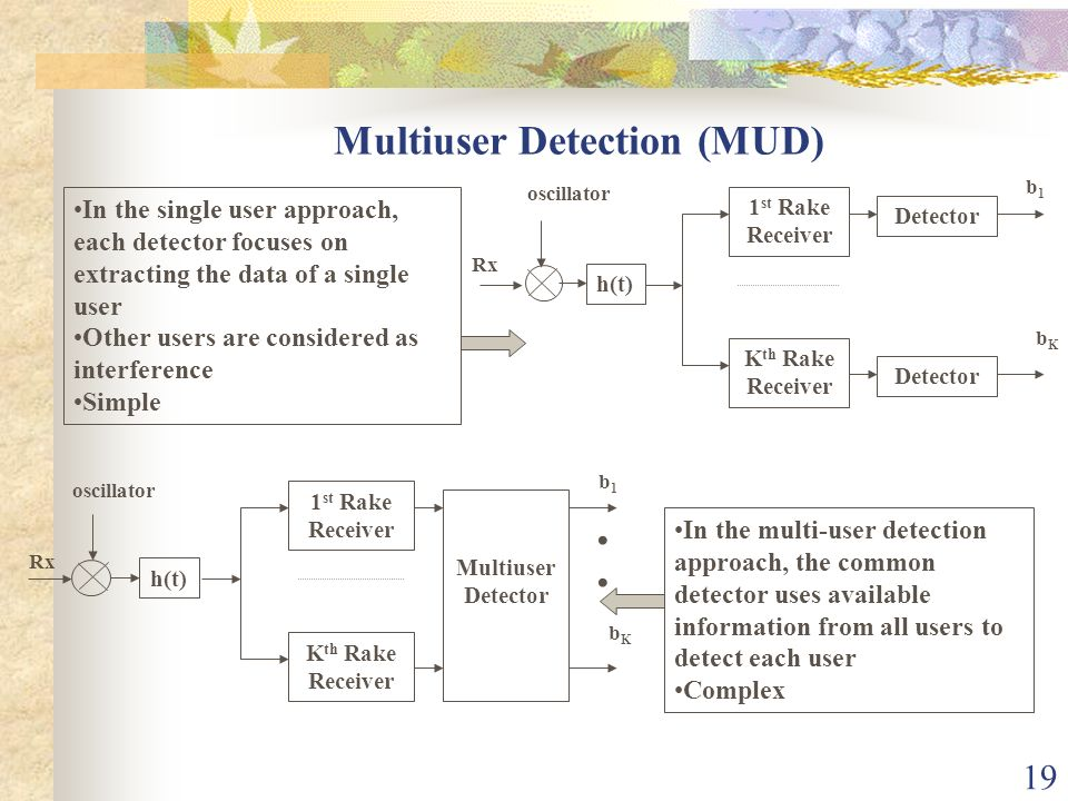19 Multiuser Detection (MUD) In the single user approach, each detector focuses on extracting the data of a single user Other users are considered as