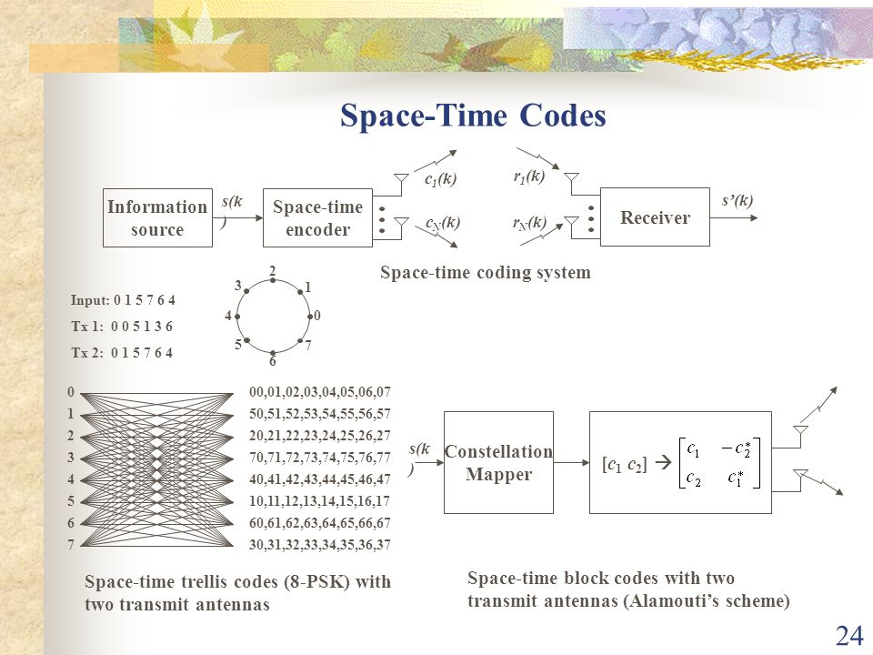24 Space-Time Codes Information source Space-time encoder Receiver s(k ) c 1 (k) c N (k) r 1 (k) r N (k) s(k) Space-time coding system 0 1 2 3 4 5 6 7