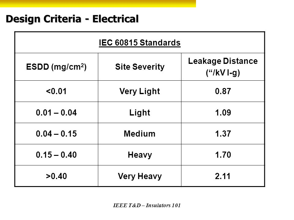 IEEE T&D – Insulators 101 Design Criteria - Electrical IEC 60815 Standards ESDD (mg/cm 2 )Site Severity Leakage Distance (/kV l-g) <0.01Very Light0.87