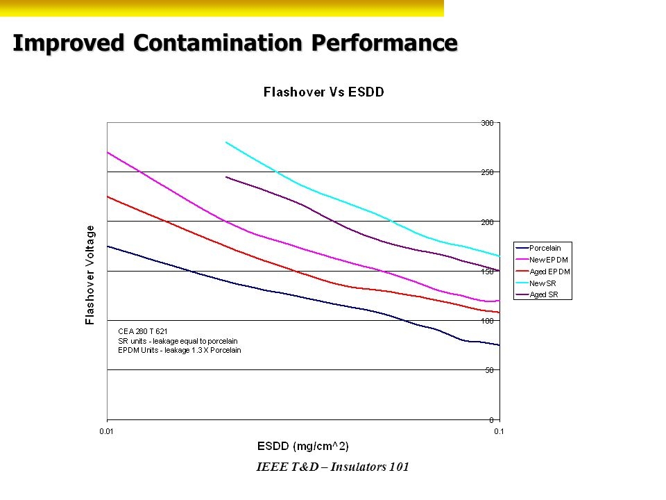 IEEE T&D – Insulators 101 Improved Contamination Performance
