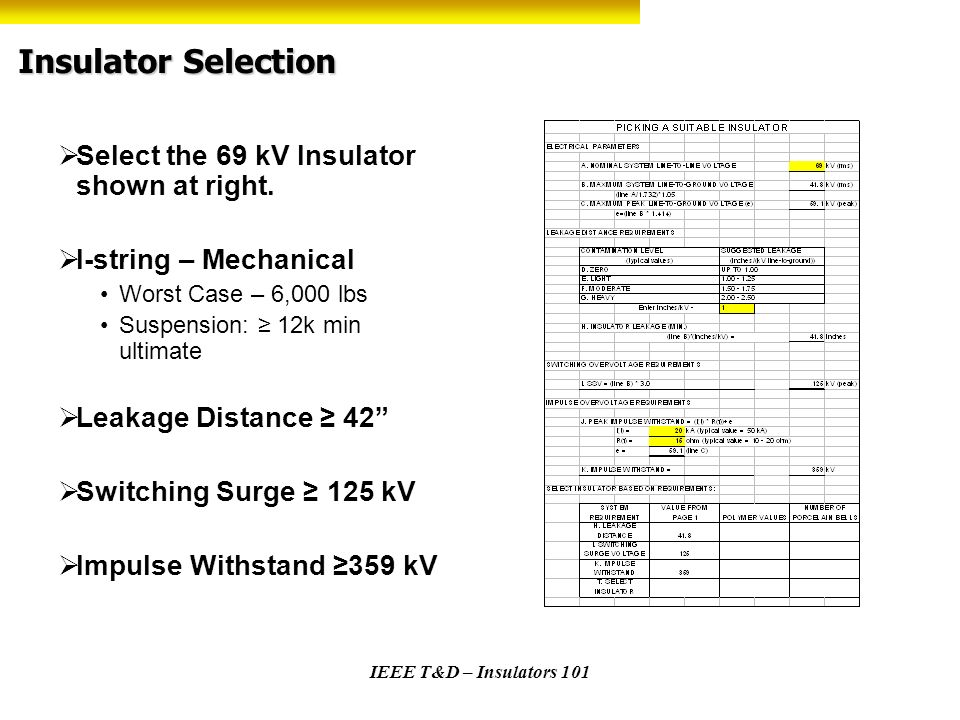 IEEE T&D – Insulators 101 Insulator Selection Select the 69 kV Insulator shown at right. I-string – Mechanical Worst Case – 6,000 lbs Suspension: 12k