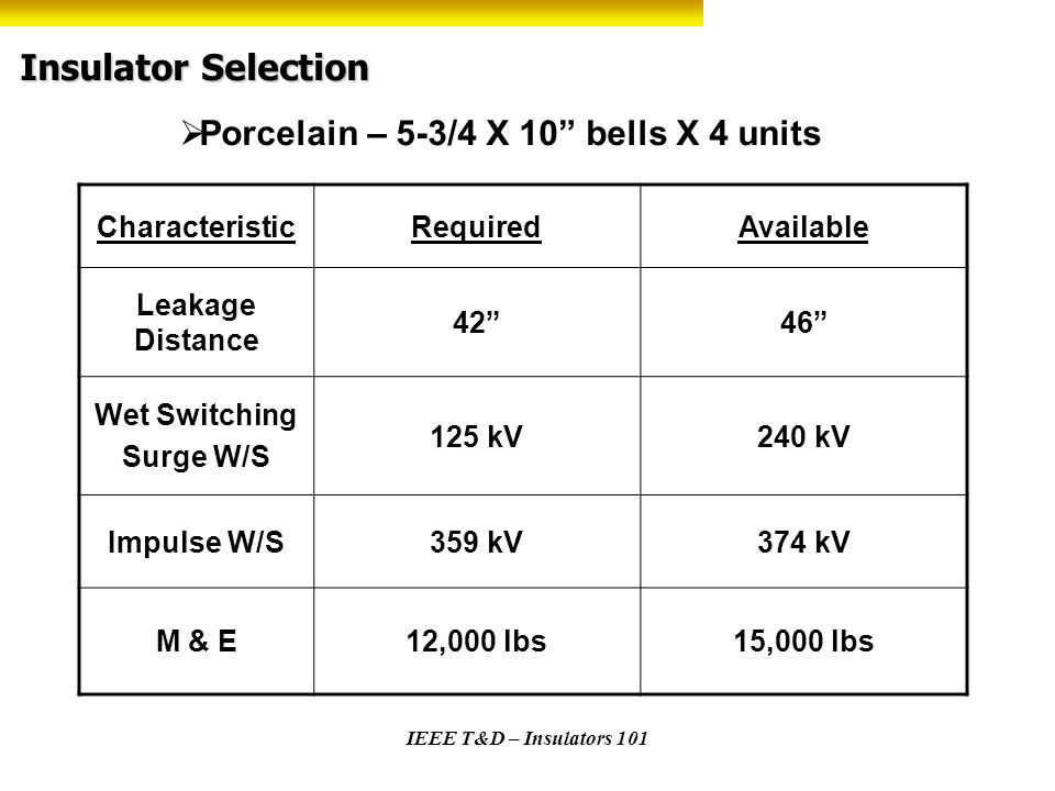 IEEE T&D – Insulators 101 Insulator Selection Porcelain – 5-3/4 X 10 bells X 4 units CharacteristicRequiredAvailable Leakage Distance 4246 Wet Switchi