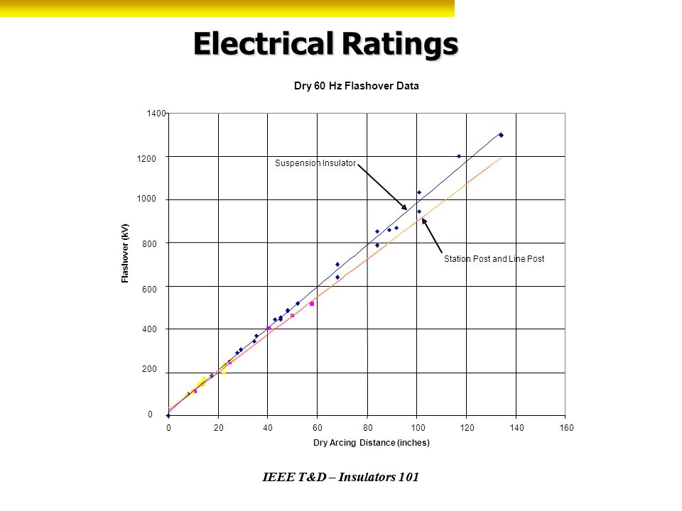 IEEE T&D – Insulators 101 Electrical Ratings