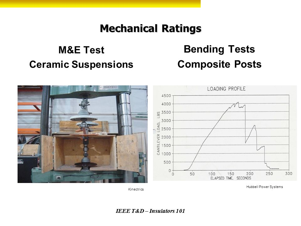 IEEE T&D – Insulators 101 Mechanical Ratings M&E Test Ceramic Suspensions Bending Tests Composite Posts IEEE T&D – Insulators 101 Hubbell Power System