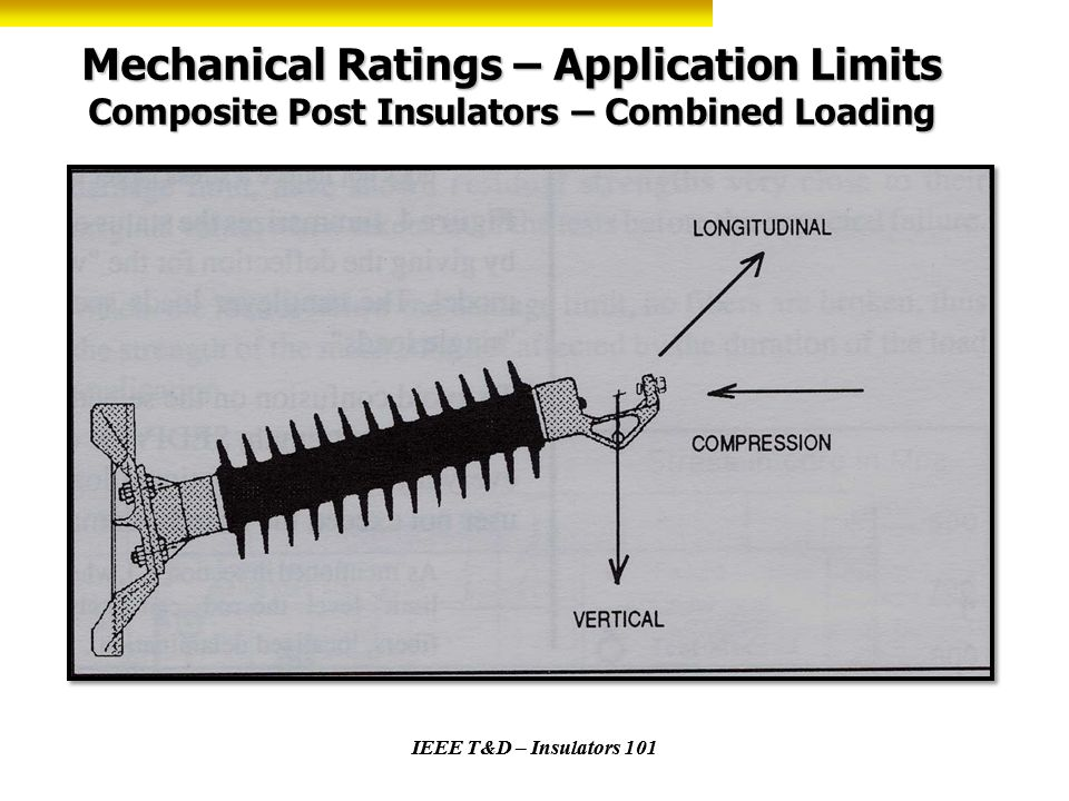 Mechanical Ratings – Application Limits Composite Post Insulators – Combined Loading IEEE T&D – Insulators 101